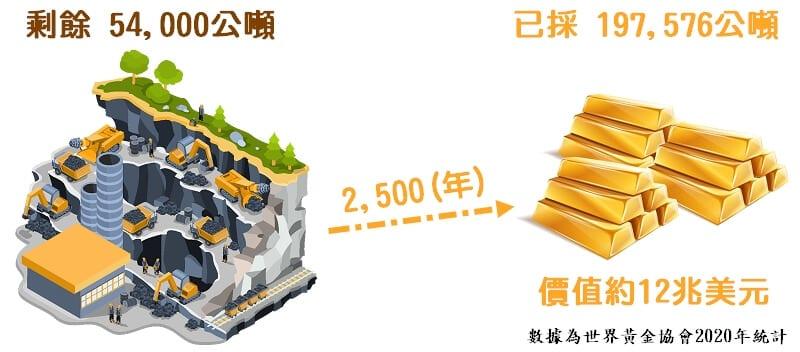 黃金產量狀況